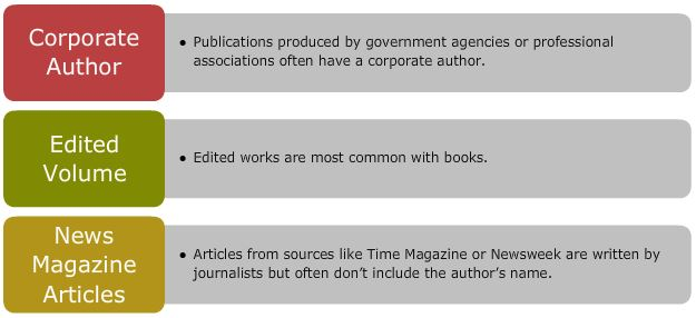 Different types of authors for works - Corporate Author; Edited Volume; News Magazine Articles