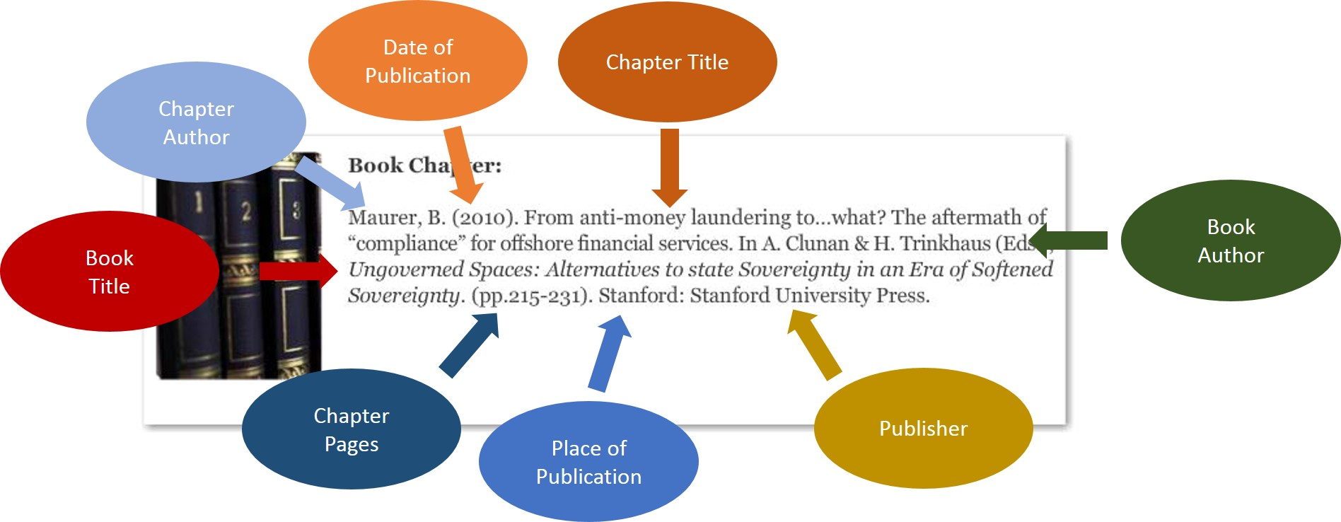 Bibliographic Information for Book Chapter: Chapter Title, Chapter Author, Book Title, Book Author, Chapter Pages, Publisher, Place of Publication, Date of Publication