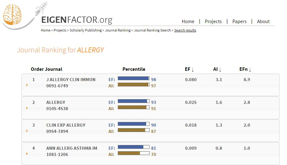 Screenshot of Eigenfactor.org website rankings for one ISI category, Allergy