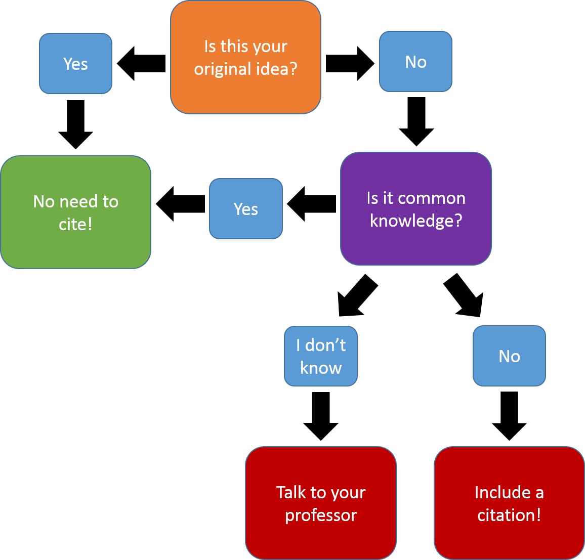flowchart to determine whether or not to cite