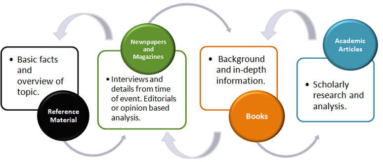 Types of Information: Reference Material = Basic Facts and overview of topic ; Newspapers & Magazines = Interviews and details from time of event. Editorials or opinion based analysis ; Books = Background and in-depth information ; Academic Articles = Scholarly research and analysis