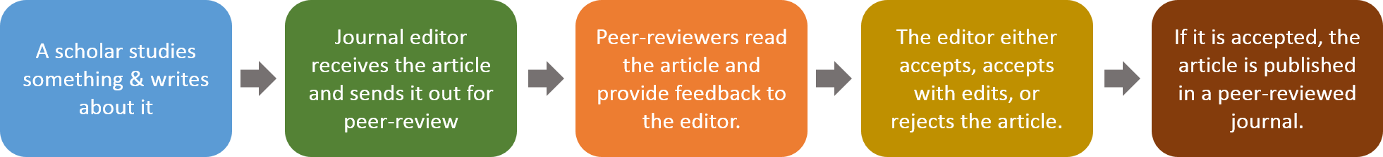 A scholar studies something & writes about it > Journal editor receives the article and sends it out for peer-review > Peer-reviewers read the article and provide feedback to the editor > The editor either accepts, accepts with edits, or rejects the article > If it is accepted, the article is published in a peer-reviewed journal.