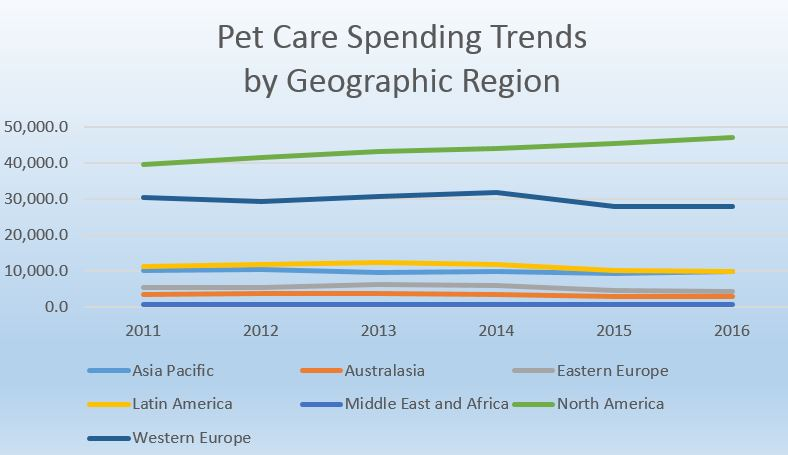 Chart of Pet Care Spending Trends by Geographic Region.  North America and, to a lesser extent, Western Europe, far outspend any other regions