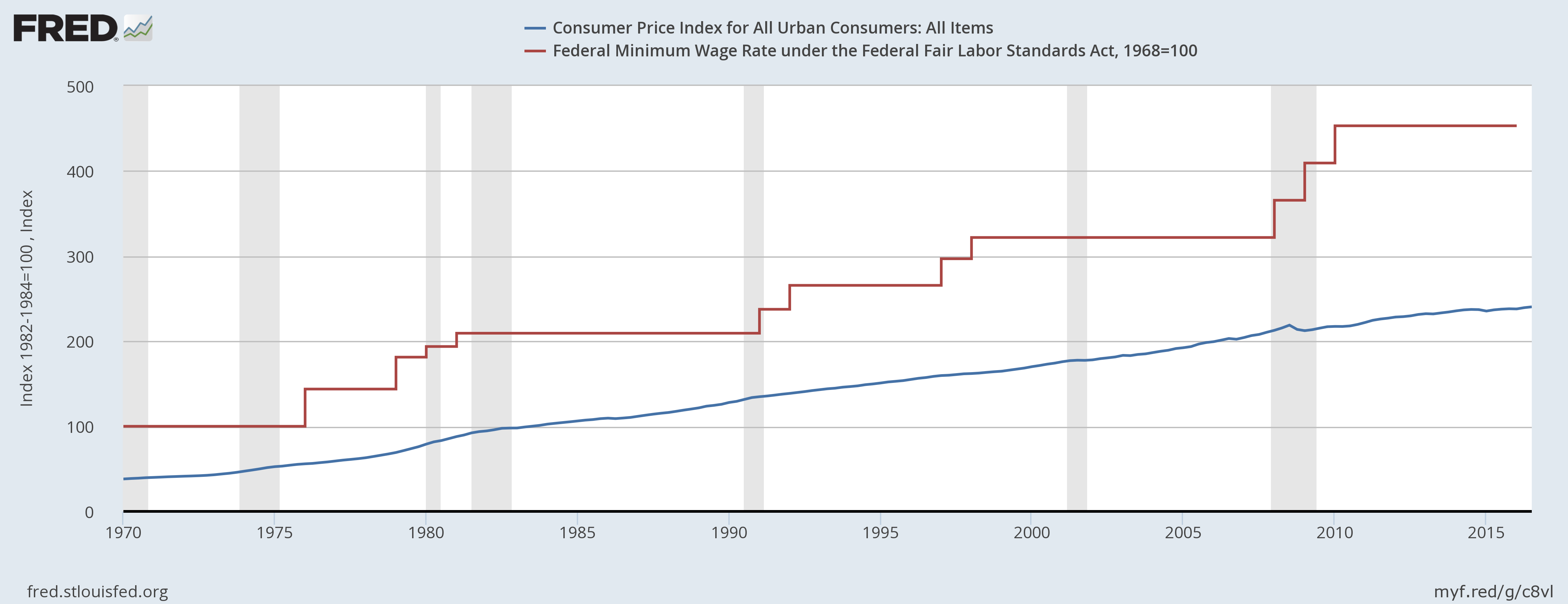 FRED graph comparing Consumer Price Index and Federal Minimum Wage Rate