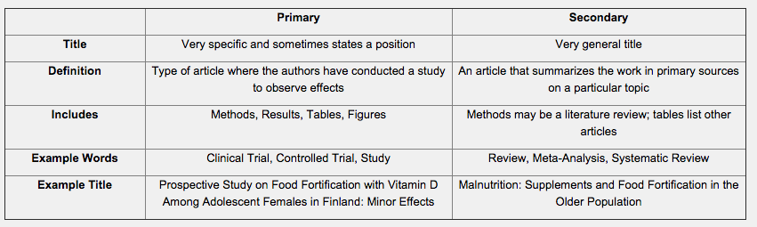 evidence based research topics