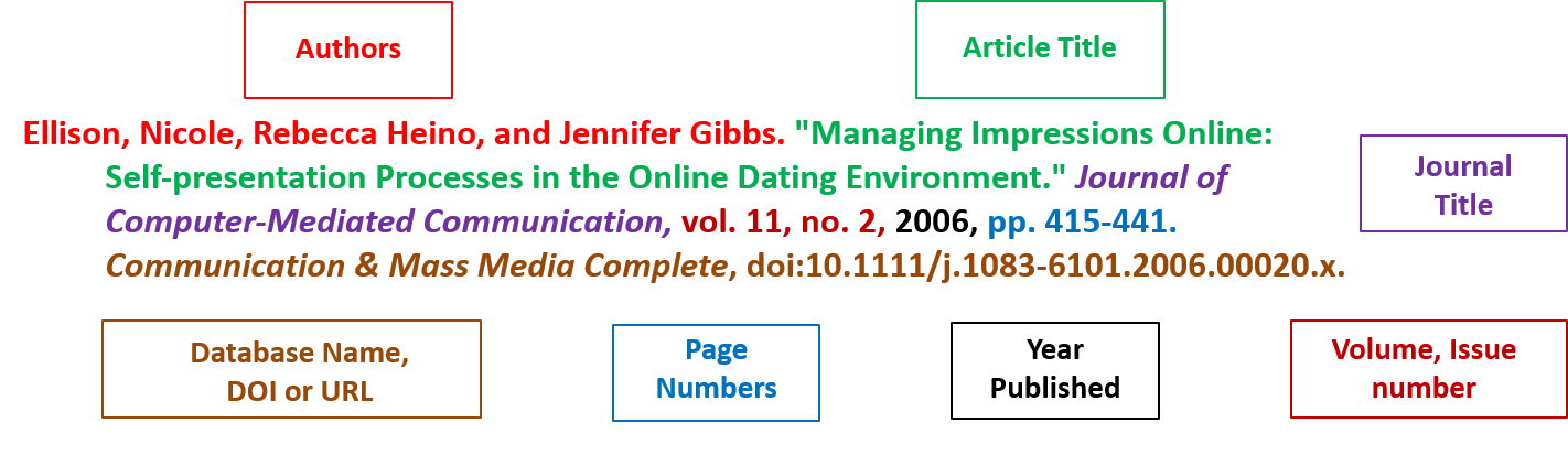 Graphic of MLA citation for journal article from a database