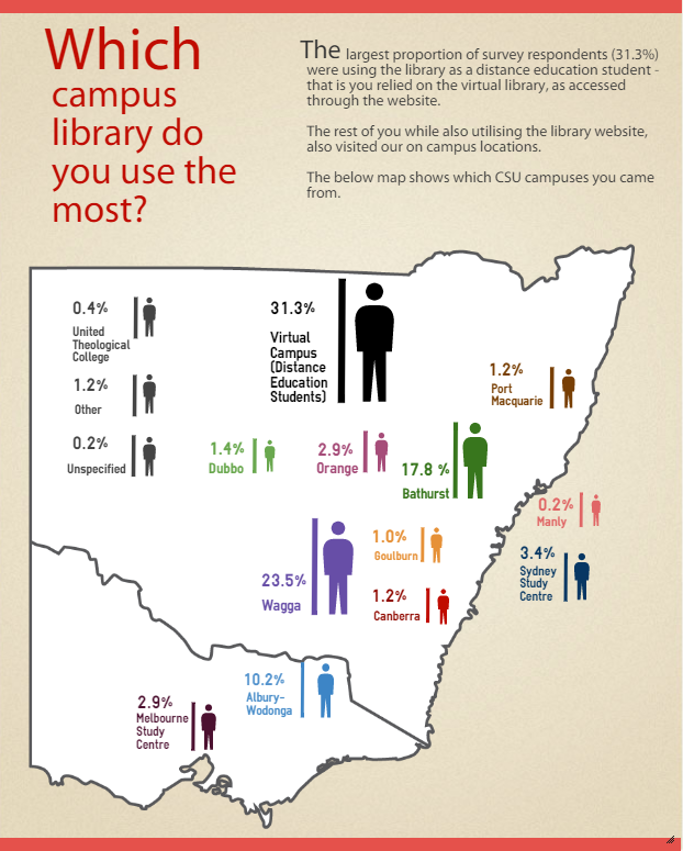 Which campus library do you use the most (infographic)?