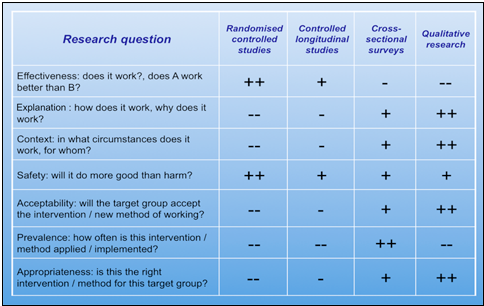 Qualitative Research Study Types