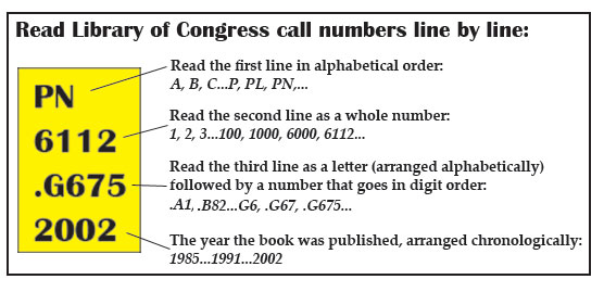 Image detailing how to read Library of Congress call numbers line by line