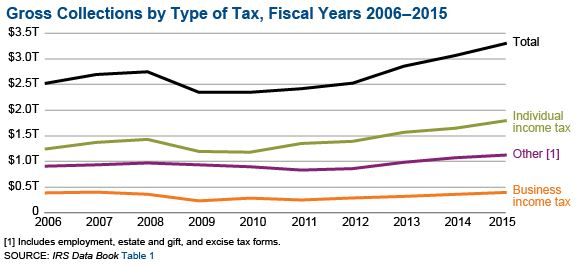 SOI Tax Stats - IRS Data Book