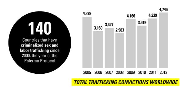 Total trafficking convictions worldwide