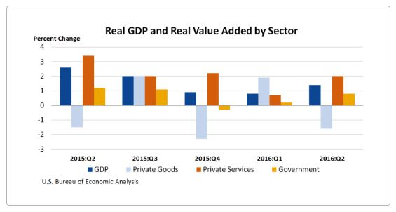 Real GDP and Real Value Added by Sector