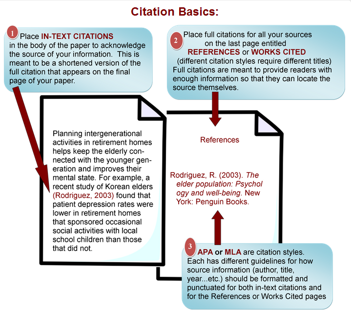 Citation basics