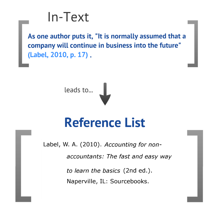 There Should Be A Relationship Between Your In Text Citations And Your Reference  List: Every In Text Citation Should Have A Full Reference List Citation, ...  Business Reference List