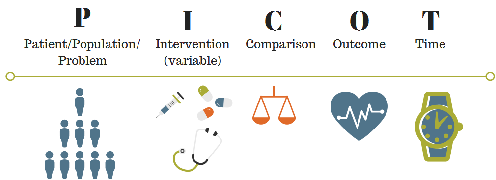 Clinical Questions, PICO, & Study Designs - Evidence-Based ...