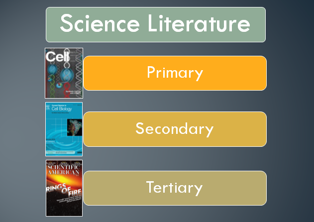 Three Types of Scinece Literature (Primary, Secondary, Tertiary)