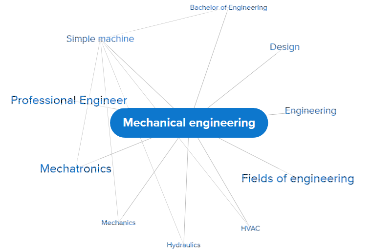 concept map accessing mechanical engienering