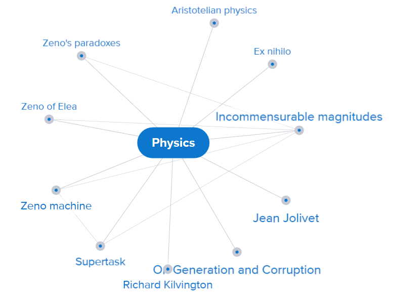Credo MindMap of Physics showing different kinds of physics you can explore