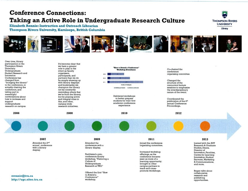 data presented as a timeline