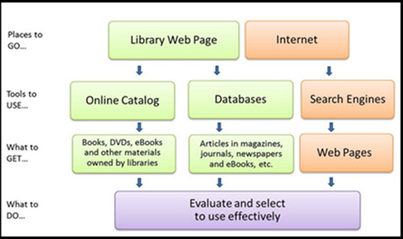 Information Flowchart: Places to Go: Library Web Page versus Internet, Tools to Use, What to Get, and What to Do: Evaluate