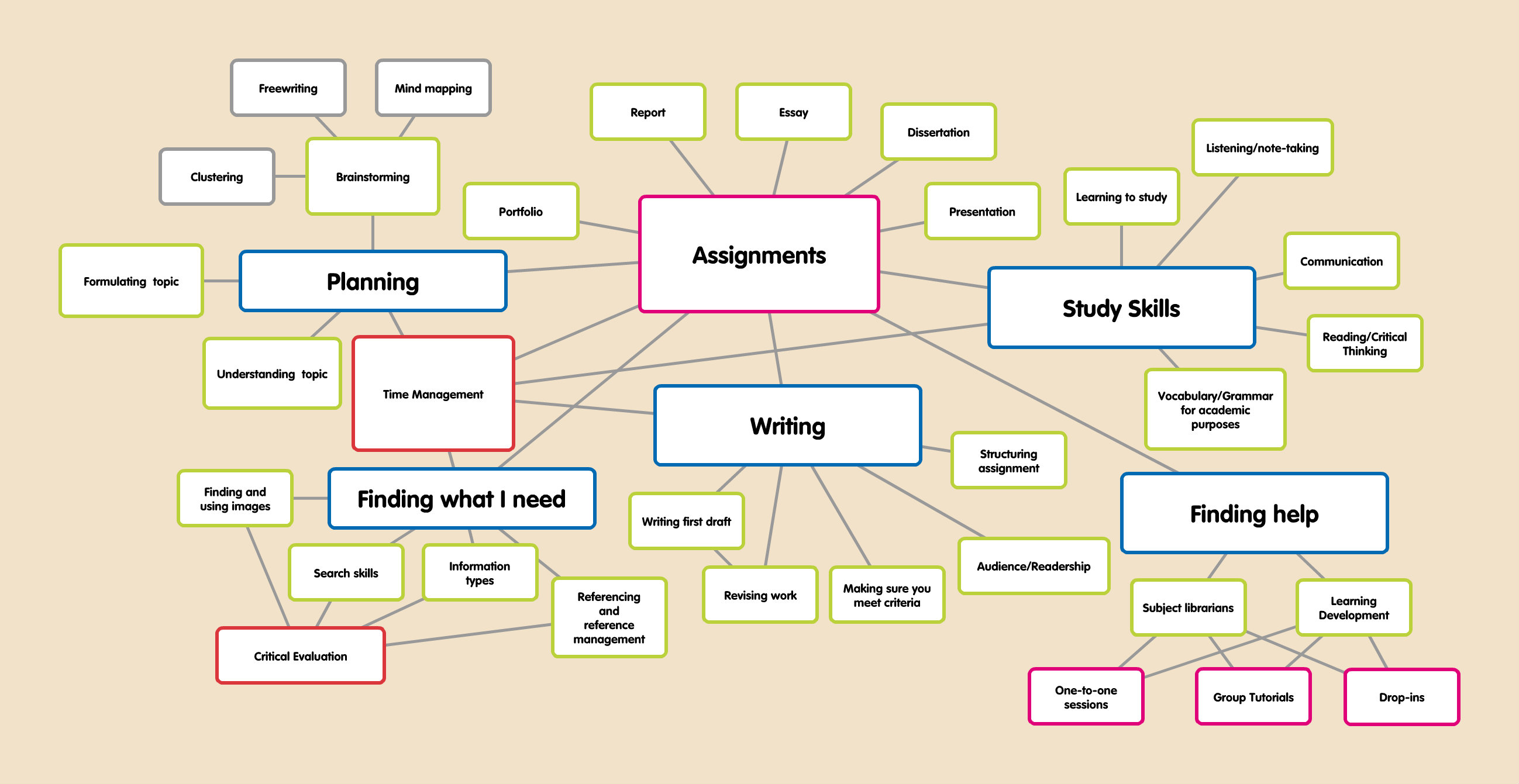 assignment planning - academic writing guide