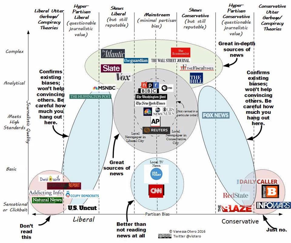 Otero's graphic representation of news media-conservative to liberal