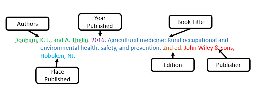 Citing ans 420 ethical issues in animal agriculture libguides authors the first author must be written in this format last name initials the following authors are listed first initials last name ccuart Gallery