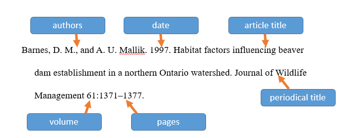 Journal citation formatted in JWM style with components labeled