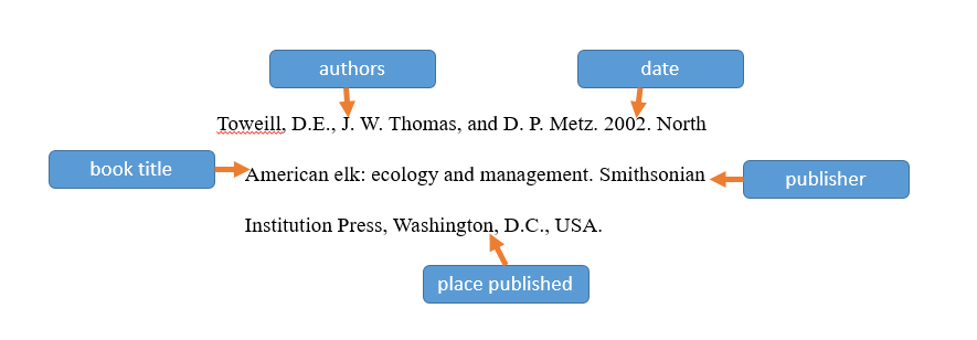 Book citation formatted in JWM style with components labeled