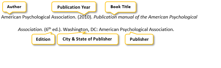 American Psychological Association period parenthesis 2010 parenthesis period Publication manual of the American Psychological Association period parenthesis 6th ed period parenthesis period Washington comma DC colon American Psychological Association period