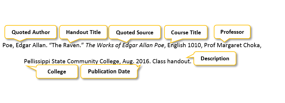 Poe comma Edgar Allan period quotation mark The Raven period quotation mark The Works of Edgar Allan Poe comma English 1010 comma Prof Margaret Choka comma Pellissippi State Community College comma Aug period 2016 period class handout period