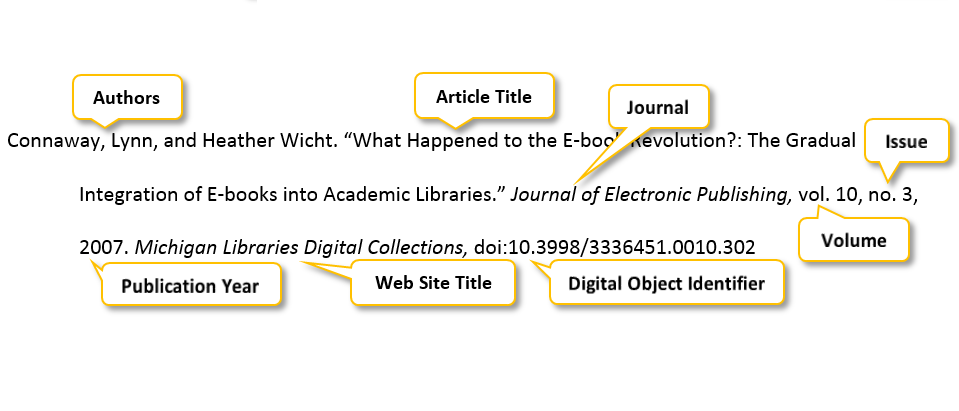 Connaway comma Lynn comma and Heather Wicht period quotation mark What Happened to the E-book Revolution? colon The Gradual Integration of E-books into Academic Libraries period quotation mark Journal of Electronic Publishing comma vol period 10 comma no period 3 comma 2007 period Michigan Libraries Digital Collections comma doi:10.3998/3336451.0010.302
