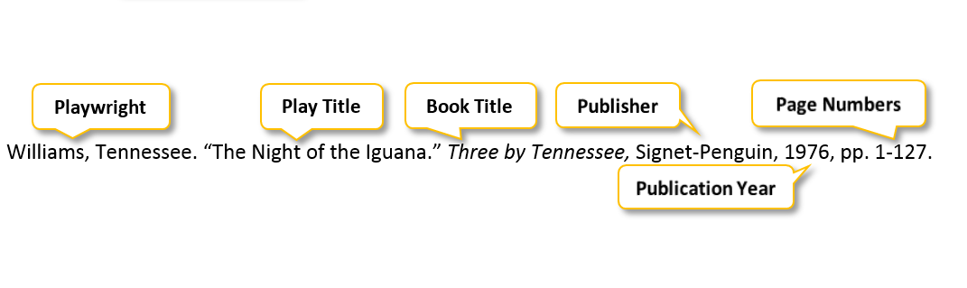Williams comma Tennessee period quotation mark The Night of the Iguana period quotation mark Three by Tennessee comma Signet-Penguin comma 1976 comma pp period 1-127 period