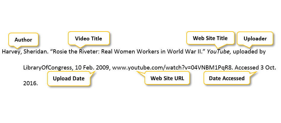 Harvey comma Sheridan period quotation mark Rosie the Riveter colon Real Women Workers in World War II period quotation mark YouTube comma uploaded by LibraryOfCongress comma 10 Feb period 2009 comma www dot youtube dot com/watch?v=04VNBM1PqR8 period Accessed on Oct period 2016 period