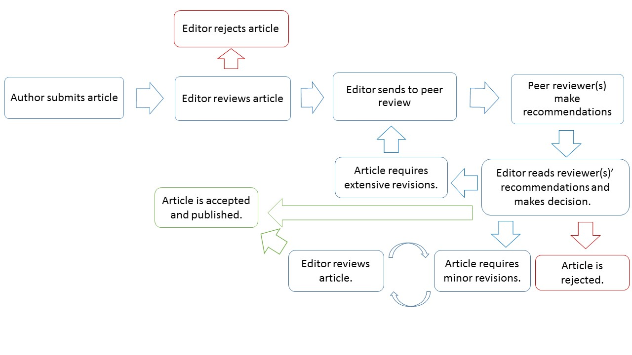 Peer Review Process | International Journal of Business