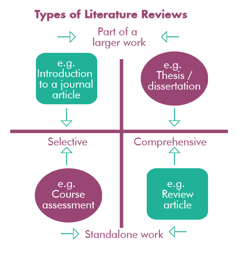 Do literature review geography