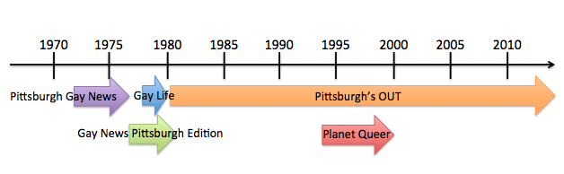 Timeline of Pittsburgh's Local Gay Periodicals