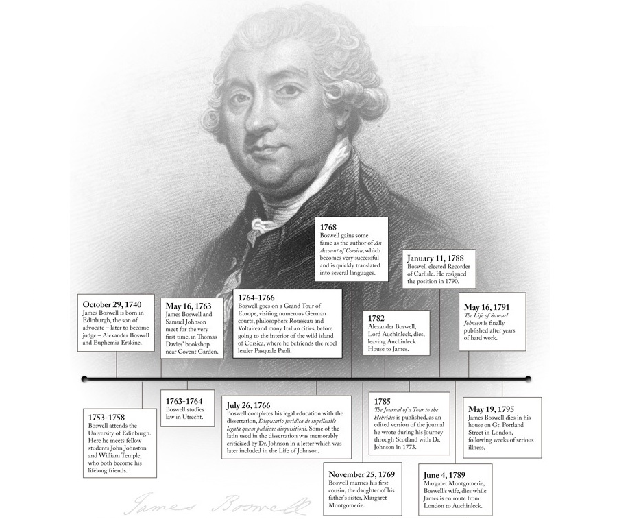 A timeline of significant events in Boswell's life, including his marriage, the publication of 'Life of Johnson,' and the death of his father.