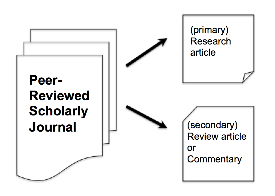 peer-reviewed journals publish both primary and secondary work