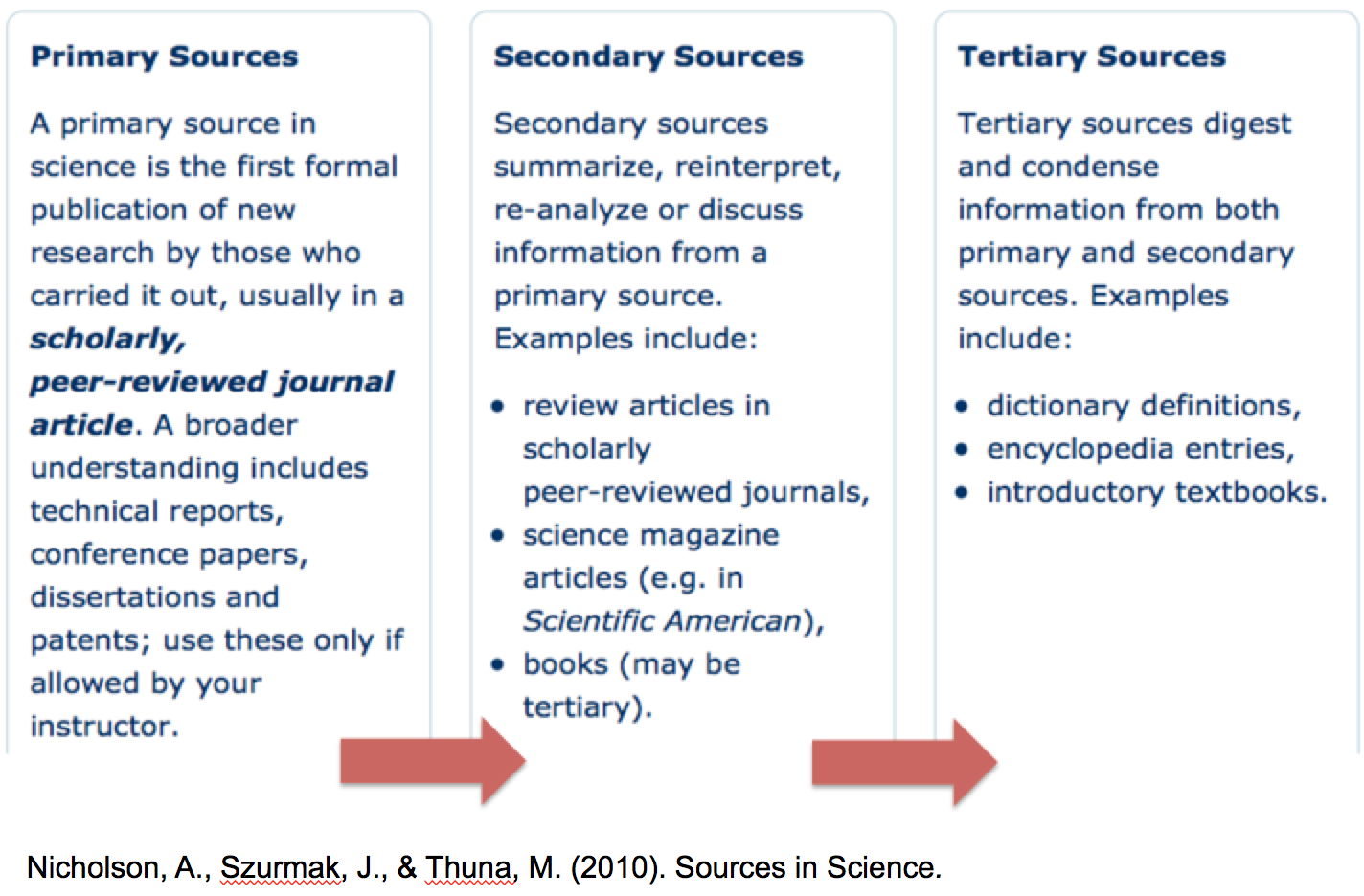 sources of secondary information include