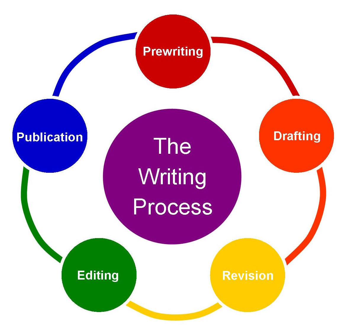Image result for the writing process