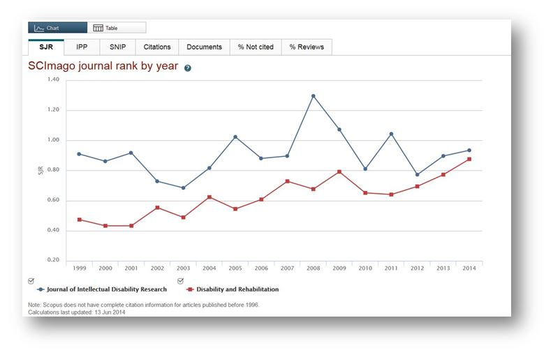 Scopus for journal ranking research impact metrics citation screen shot of chart visual ccuart Gallery