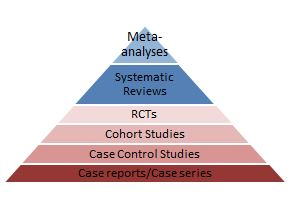 SR levels of evidence pyramid