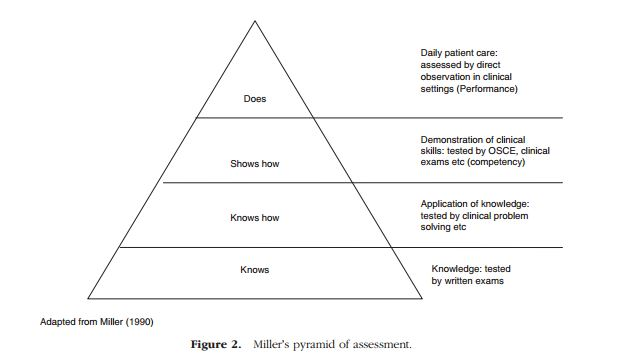Miller's Pyramid of Assessment, 2008