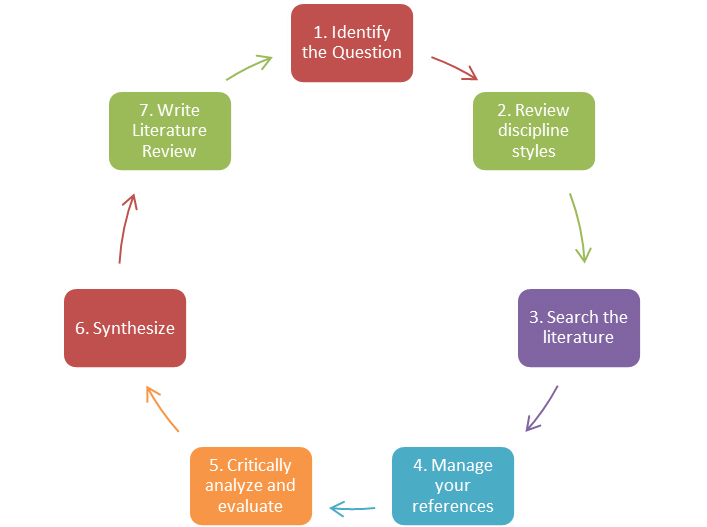 Literature review process cycle, from Literature Review (2009) by Machi and McEvoy.