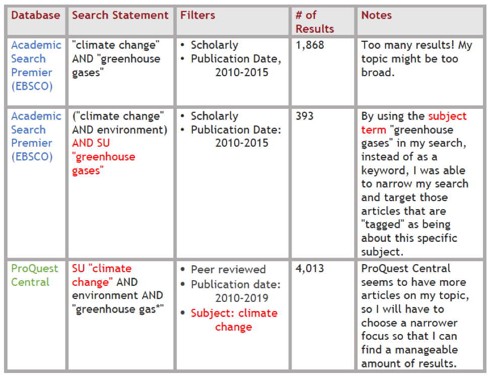 Research Journal Chart