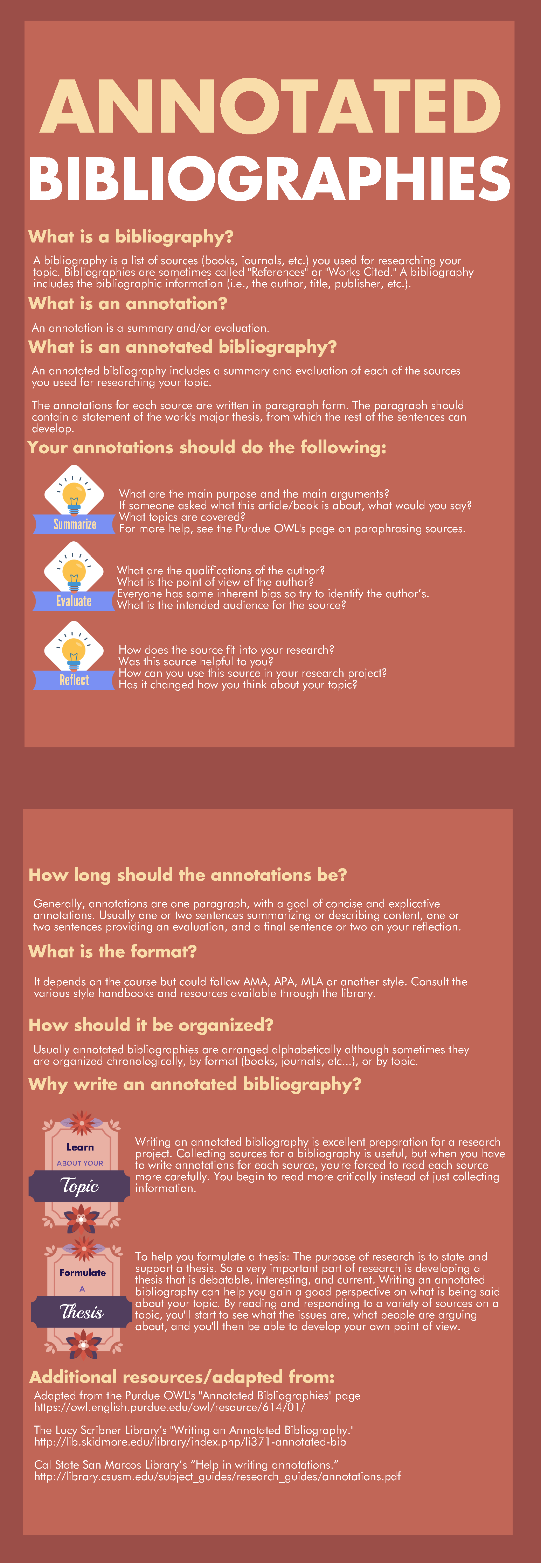 Annotated Bibliographies Infographic