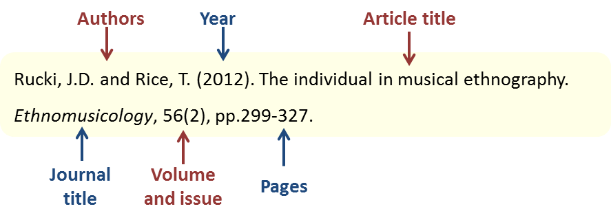 Content (Journals: On-line and even Print)