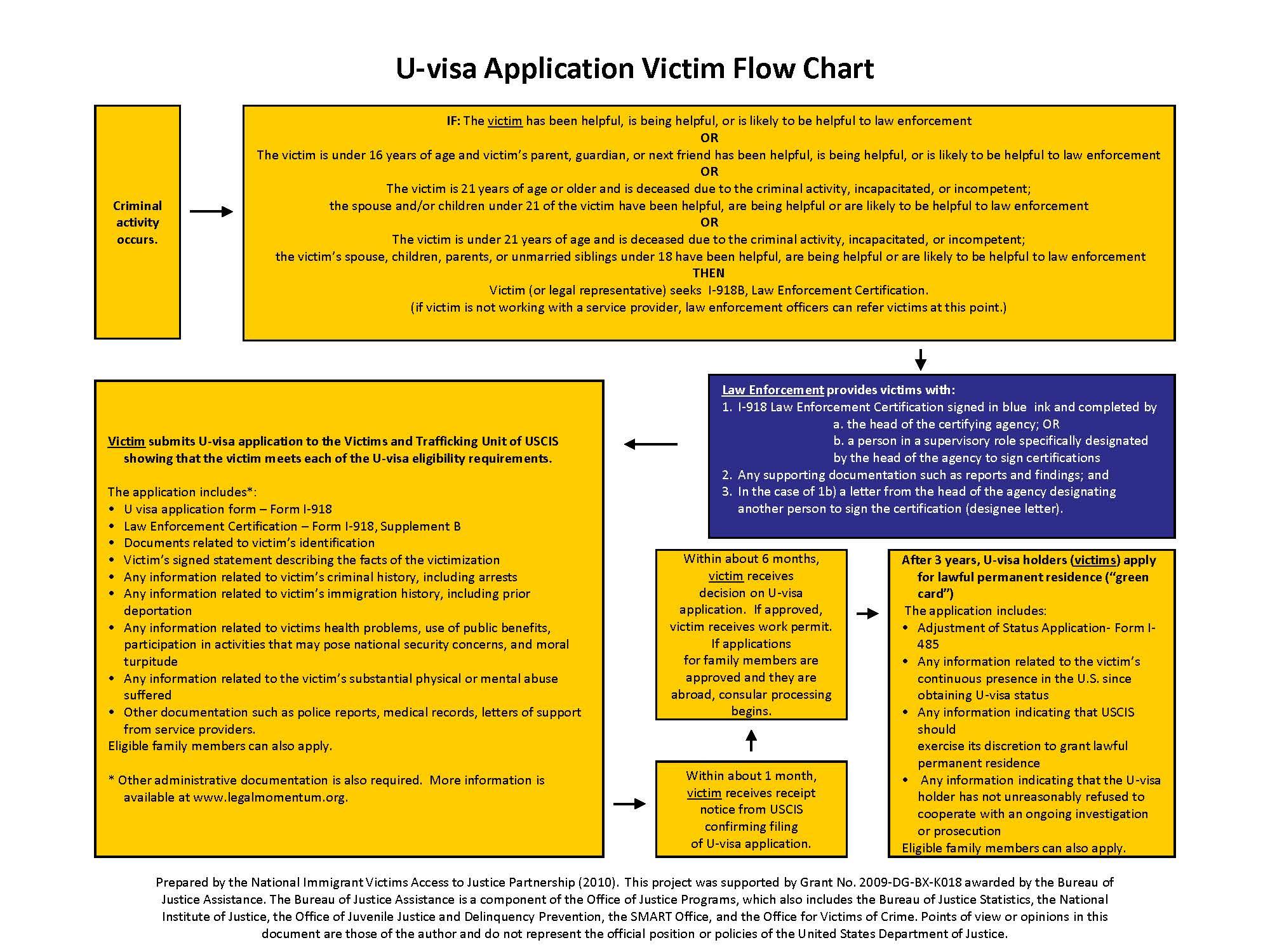 Flowchart - U-Visa Applications by Evelia Romero - LibGuides