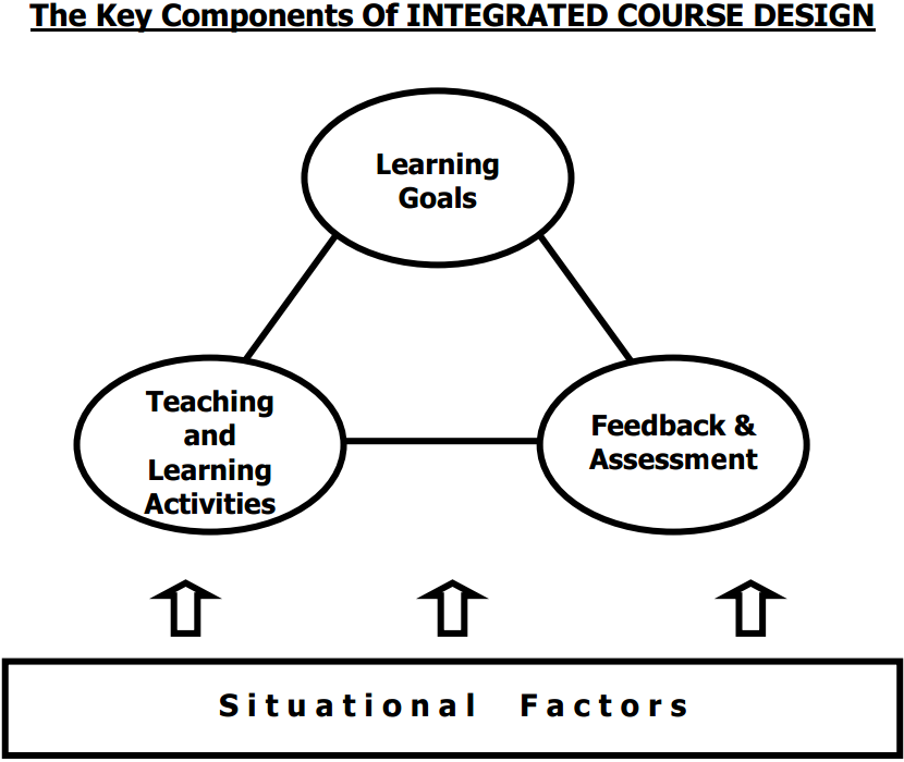 Models Instructional Design Research Guides At University Of Colorado Boulder